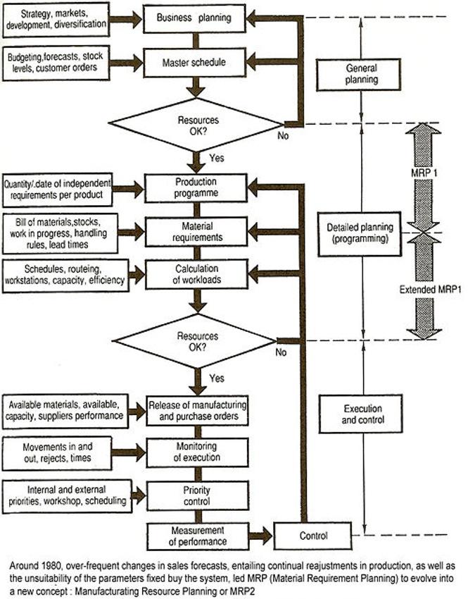 MRP system