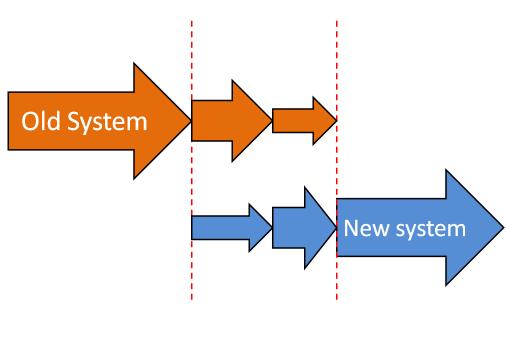 Data Preparation Before Mrp System Implementation Mrpeasy