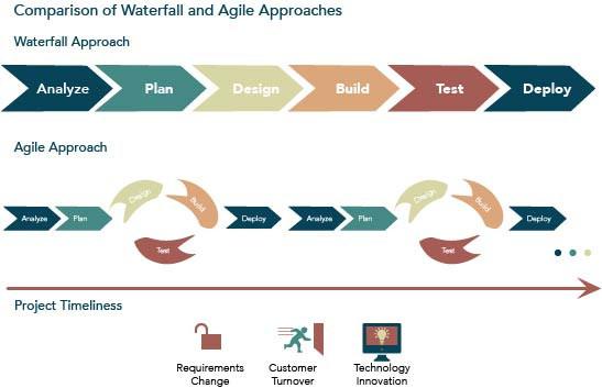 ERP-System-Implementierung