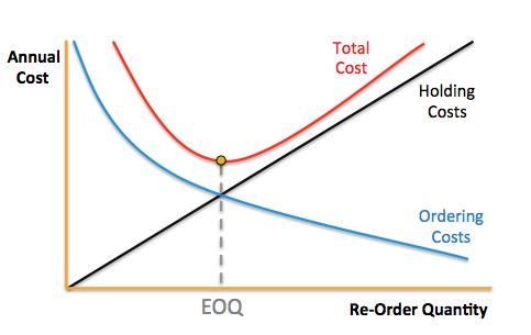 Economic-Order-Quantity-Graph-mrpeasy