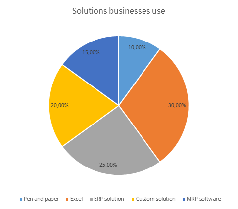 solutions-businesses-use-mrpeasy