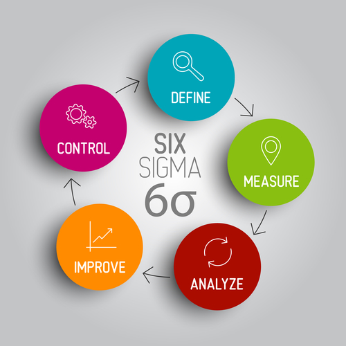 What-Is-Six-Sigma