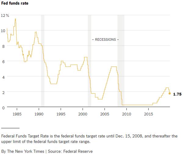 Federal-Reserve-Interest-Rates
