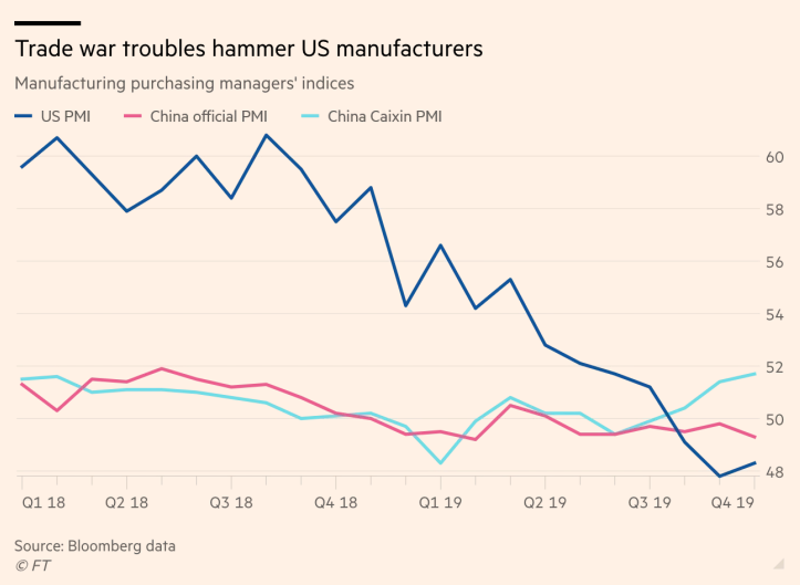 US-manufacturers-hit-harder-than-China-in-trade-war