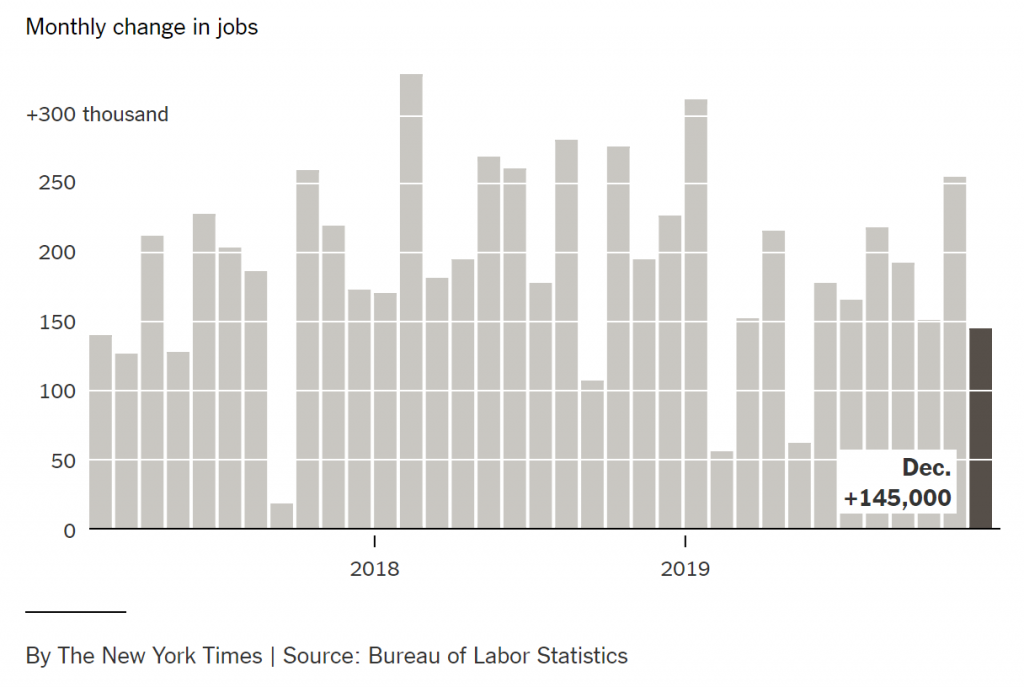 The U.S. Added 145,000 Jobs in December