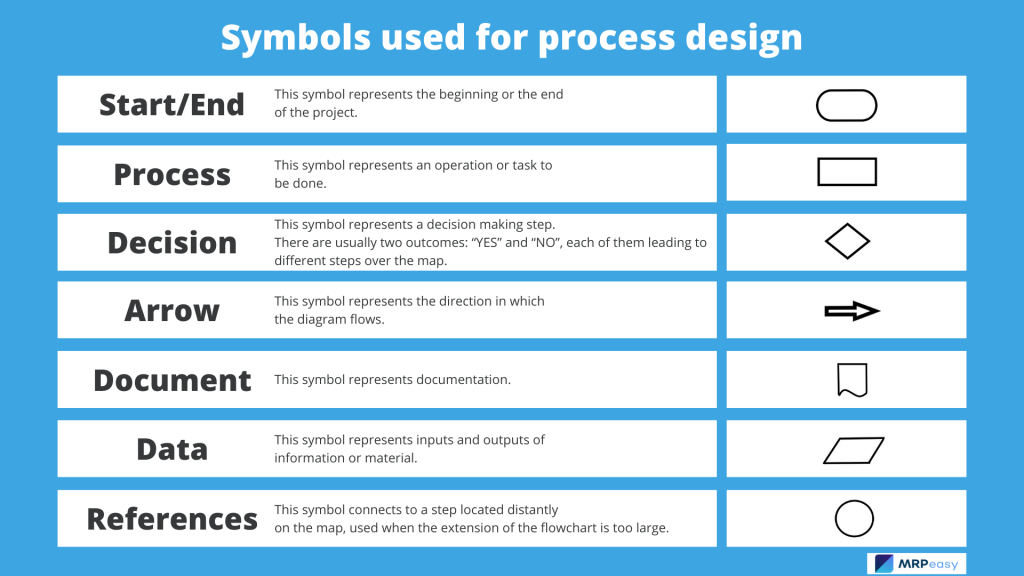 Symbols-used-for-process-design