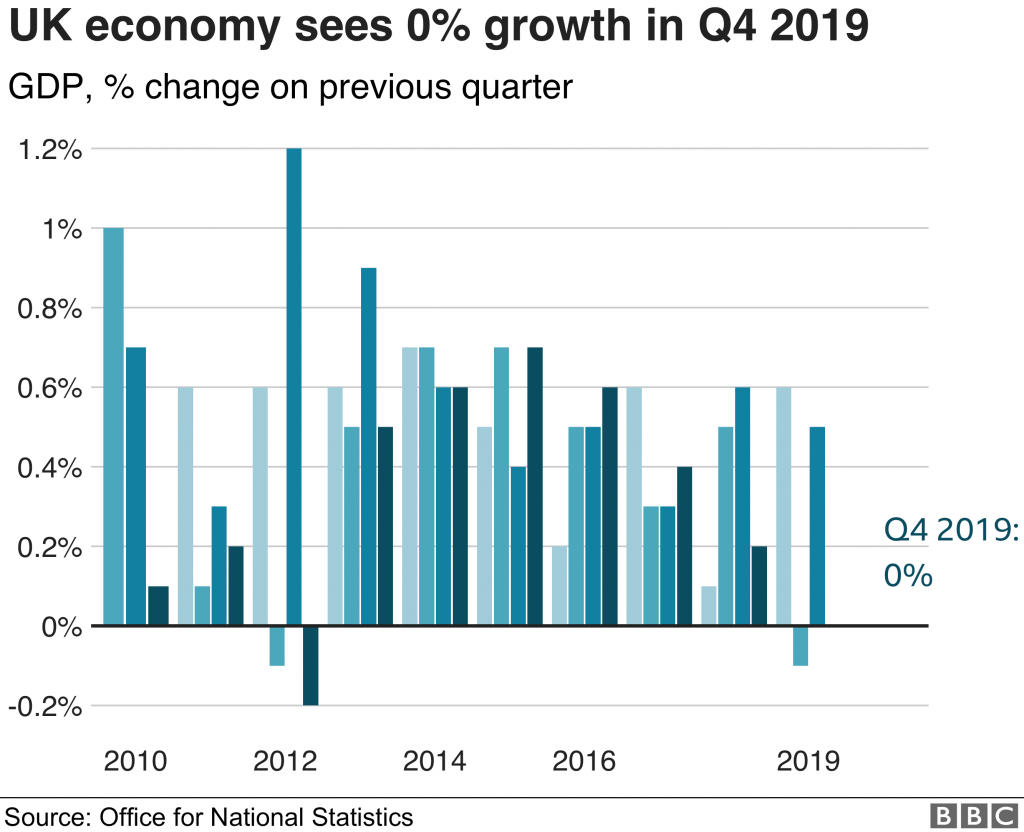 UK-economy-saw-zero-growth-at-the-end-of-2019