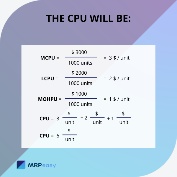 Cost-per-unit