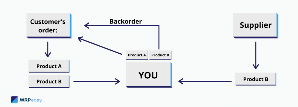 How-Does-a-Backorder-Work-1