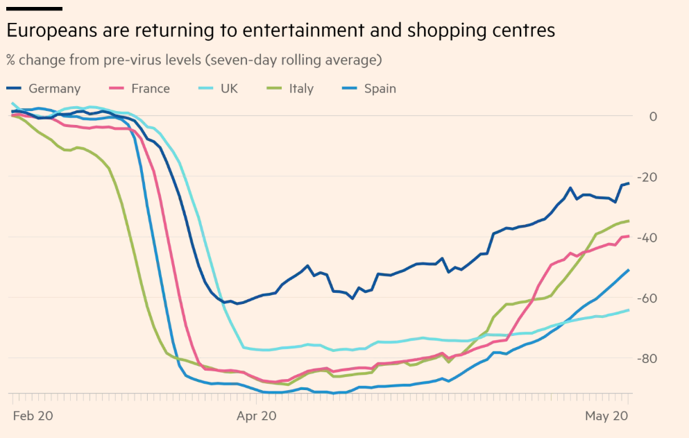 Europeans are returning to entertainment and shopping centres