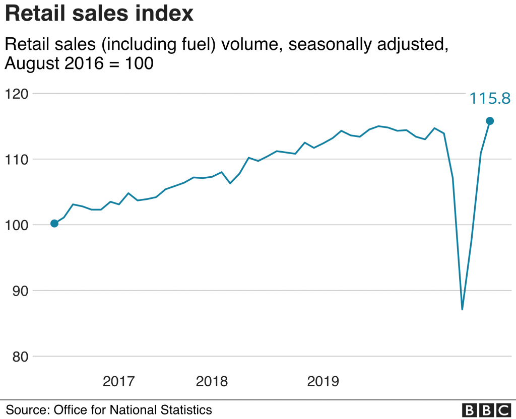 Retail-sales-index