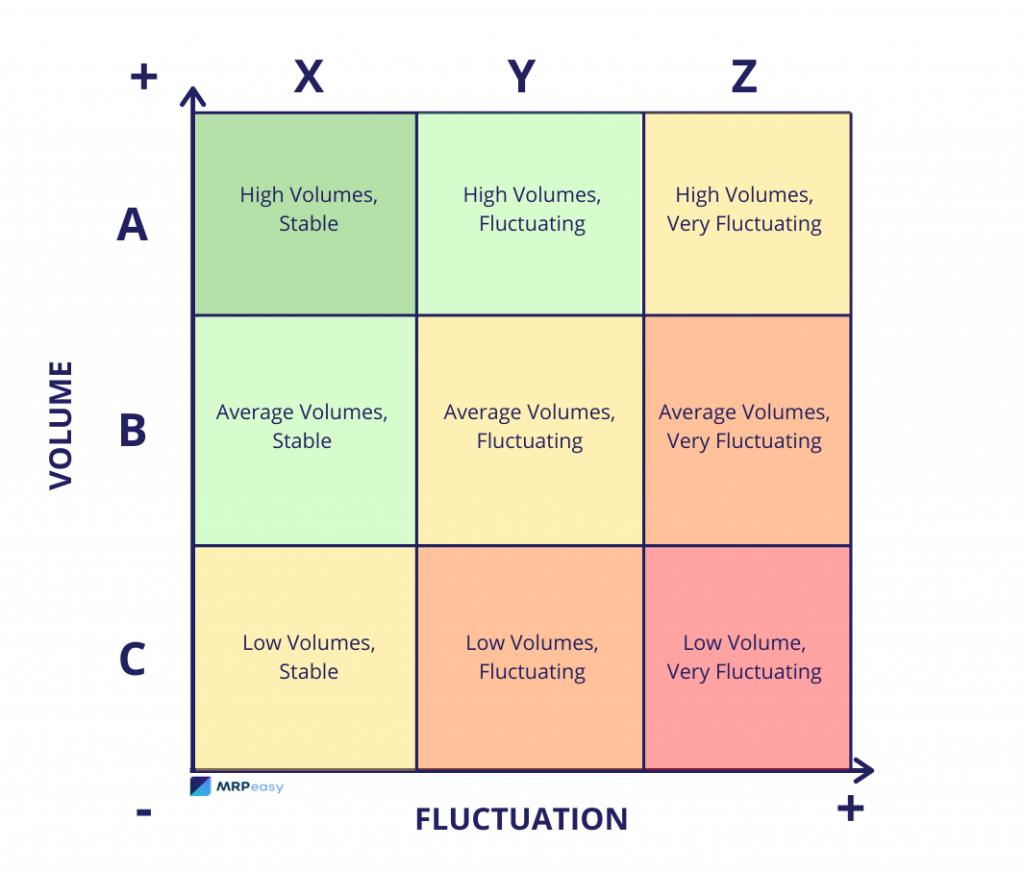 abc-analysis-xyz