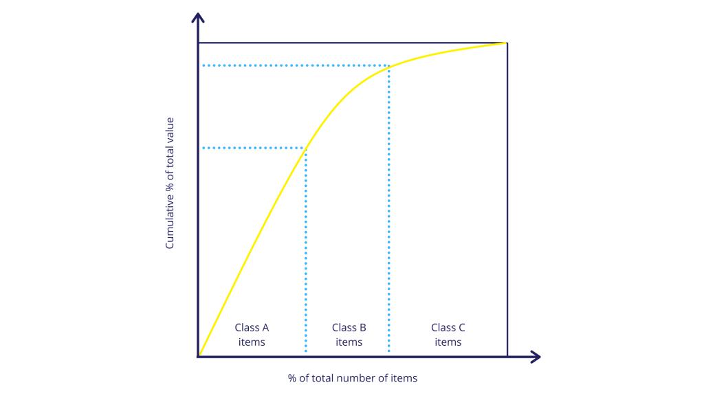 abc-pareto-curve