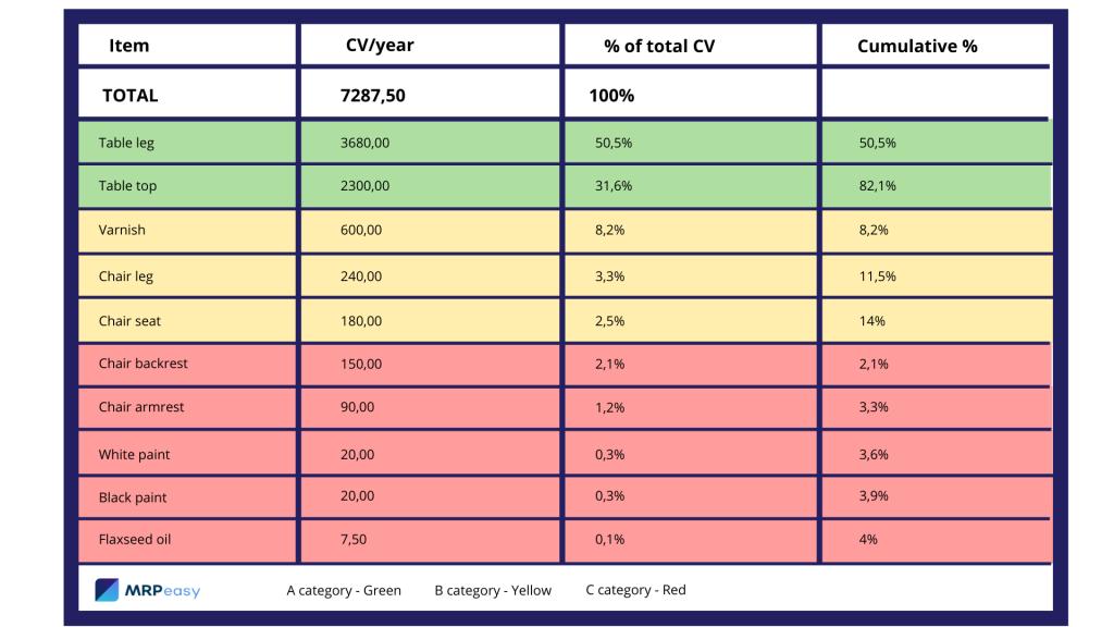 abc-analysis-example