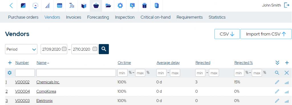 supplier-performance-management-kpis