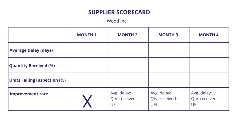 supplier-scorecard