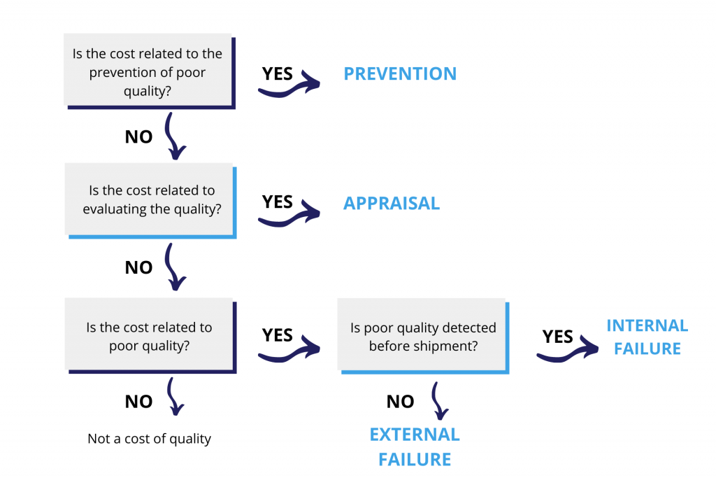 cost-of-quality-graph