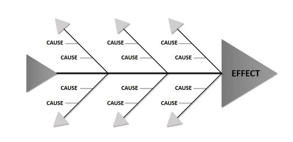 statistical-process-control-fishbone-diagram