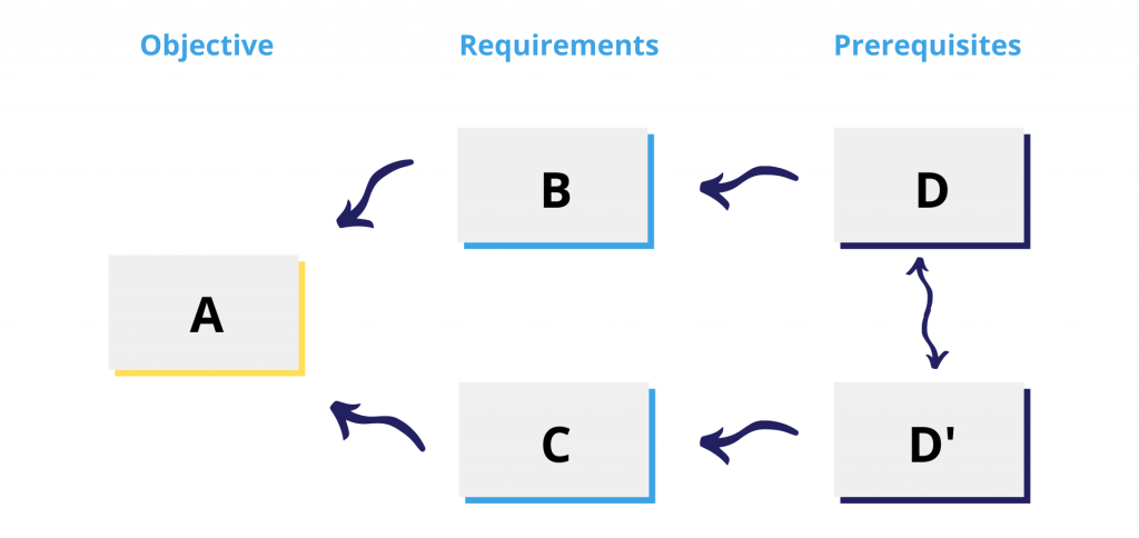 theory-of-constraints-evaporating-cloud