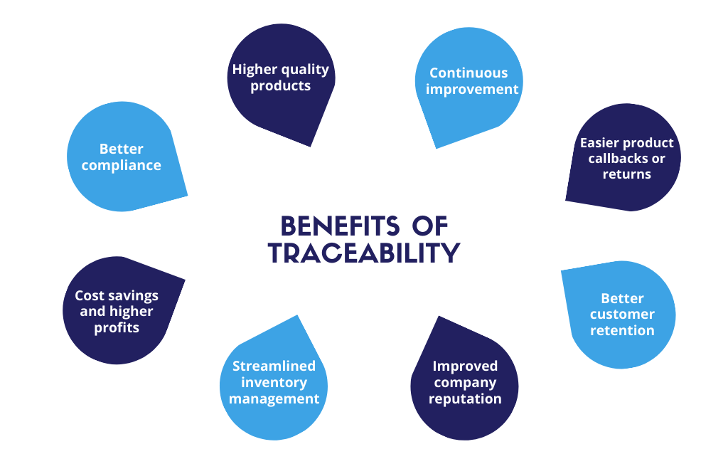 traceability-benefits