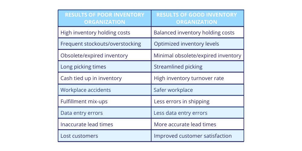 warehouse-organization-benefits