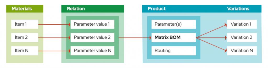 mass-customization-product-configurator