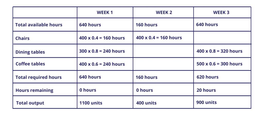 Production-capacity-graph