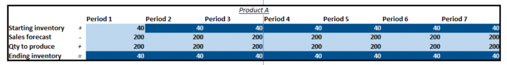 Master-production-schedule-example2