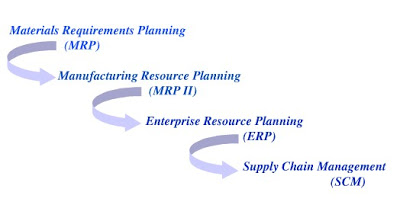 material resource planning