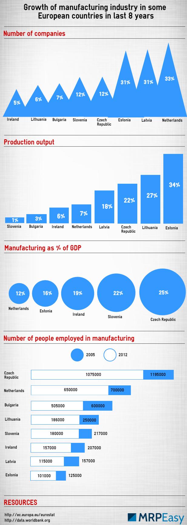 MRPEasy-European_manufacturing_8_years